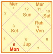 how to find birth time from nakshatra